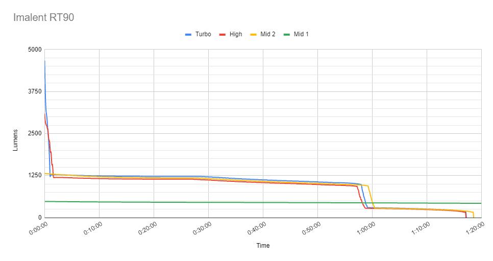 runtime Imalent RT90 over 1 uur en 20 minuten